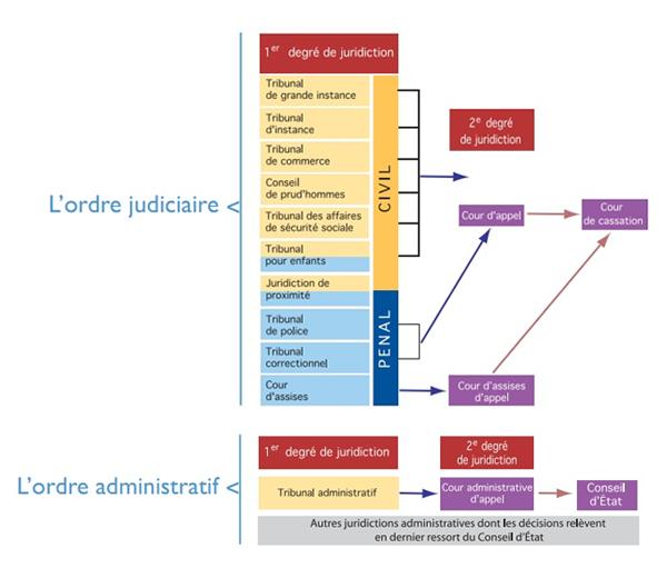 Organisation Juridictionnelle